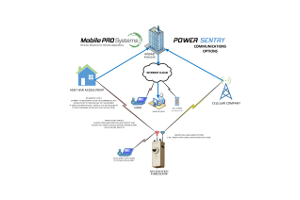 Power Sentry Communication Options Diagram